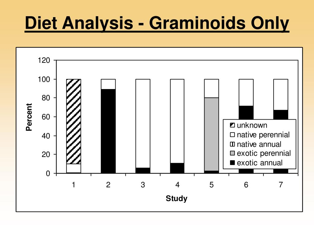 Diet Analysis - Graminoids Only