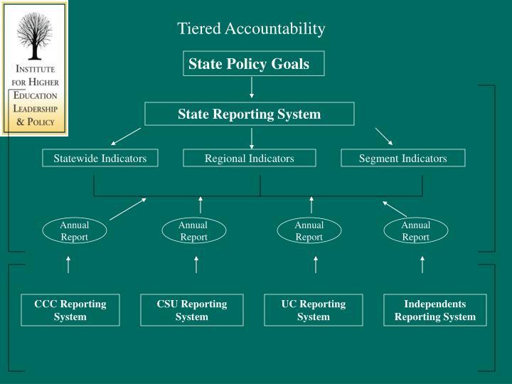 Tiered Accountability