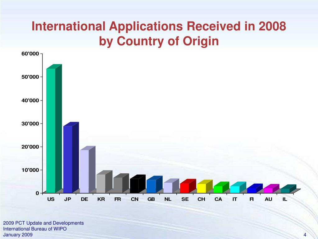 International Applications Received in 2008 by Country of Origin