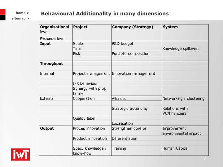 Behavioural Additionality in many dimensions