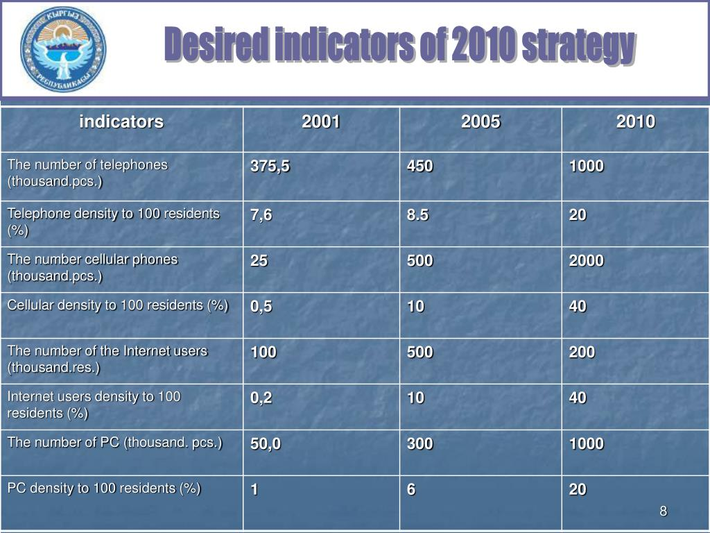 Desired indicators of 2010 strategy