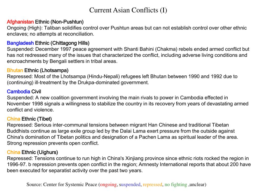 Current Asian Conflicts (I)