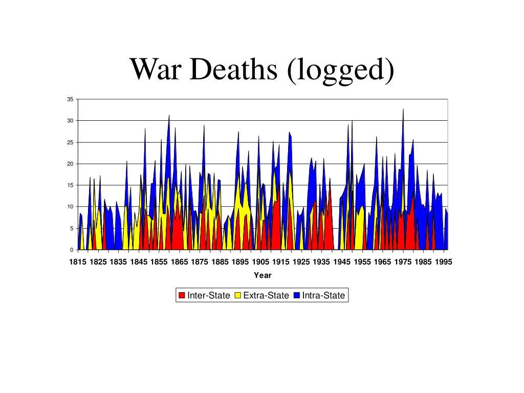 War Deaths (logged)