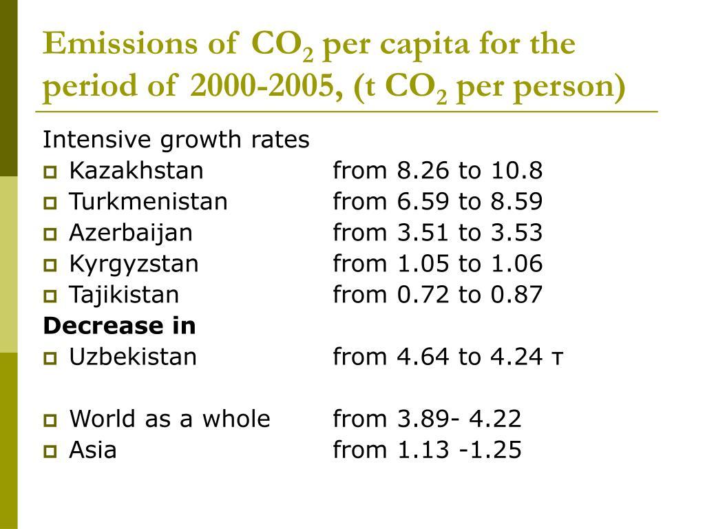 Emissions of CO