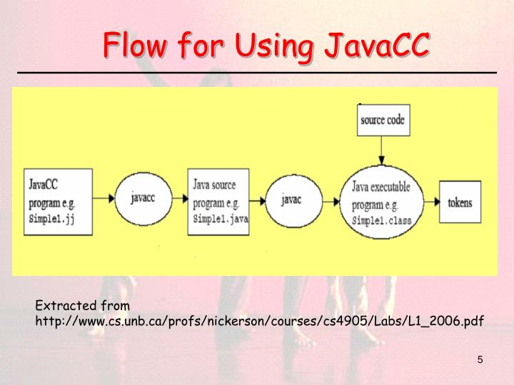 Flow for Using JavaCC