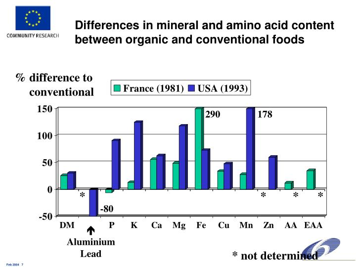 Differences in mineral and amino acid content between organic and conventional foods