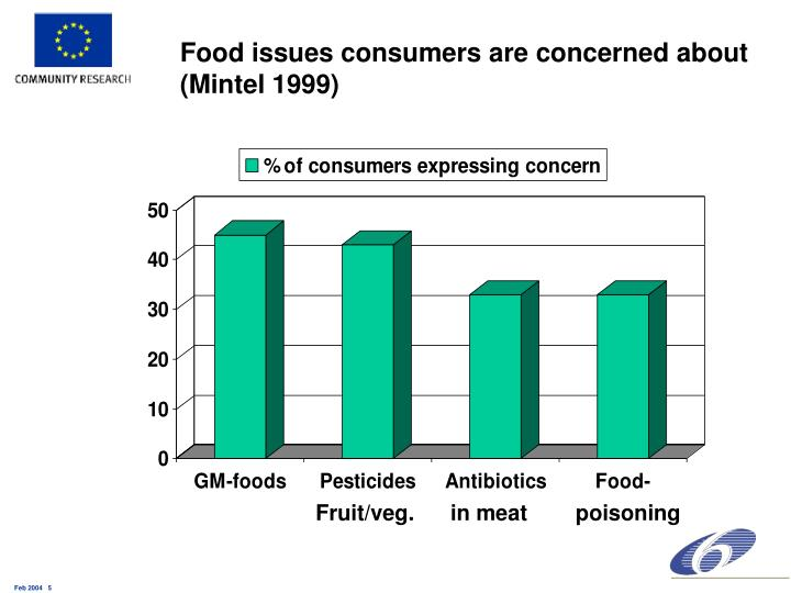 Food issues consumers are concerned about (Mintel 1999)