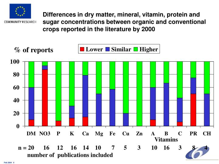 Differences in dry matter, mineral, vitamin, protein and sugar concentrations between organic and conventional crops reported in the literature by 2000