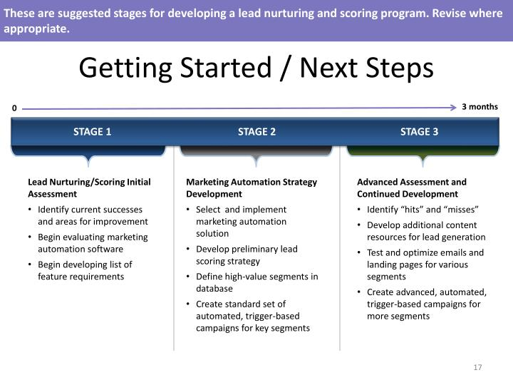 These are suggested stages for developing a lead nurturing and scoring program. Revise where appropriate.