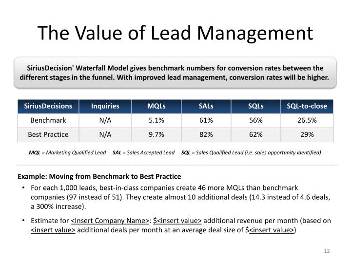 The Value of Lead Management