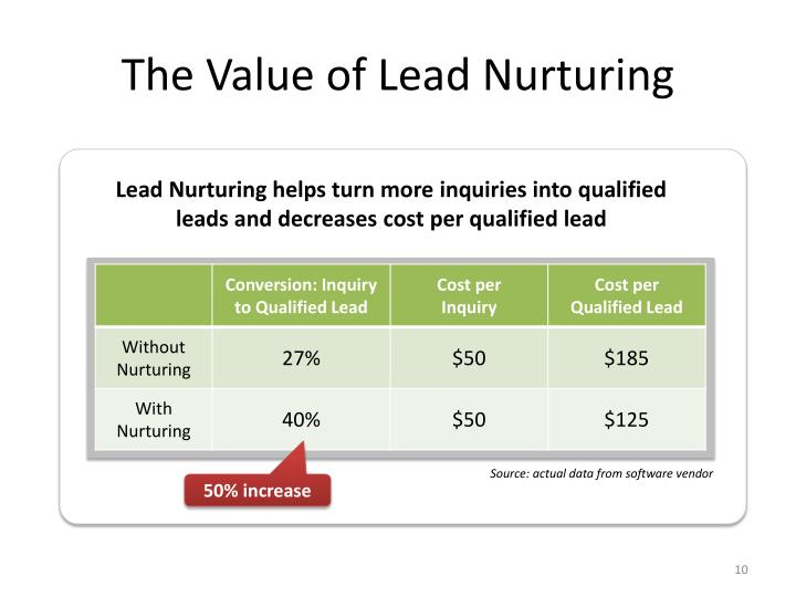 The Value of Lead Nurturing