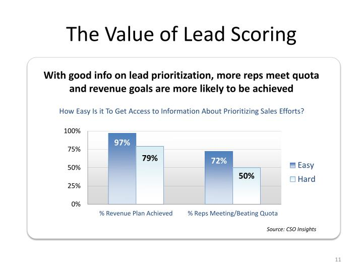 The Value of Lead Scoring