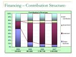 financing contribution structure