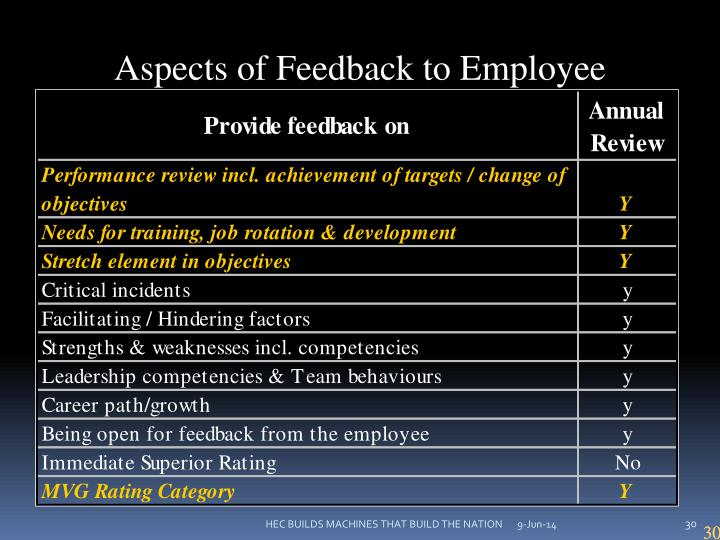 Aspects of Feedback to Employee