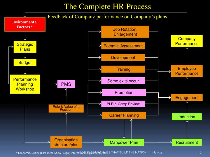 The Complete HR Process