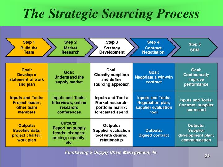 evaluation of diors supply chain strategy Supply chain is a key to achieving that mainly due to the fact that supply chain management offers various benefits which include inventory reduction, improved delivery service, shorter product development cycles, relationship between customers and suppliers.