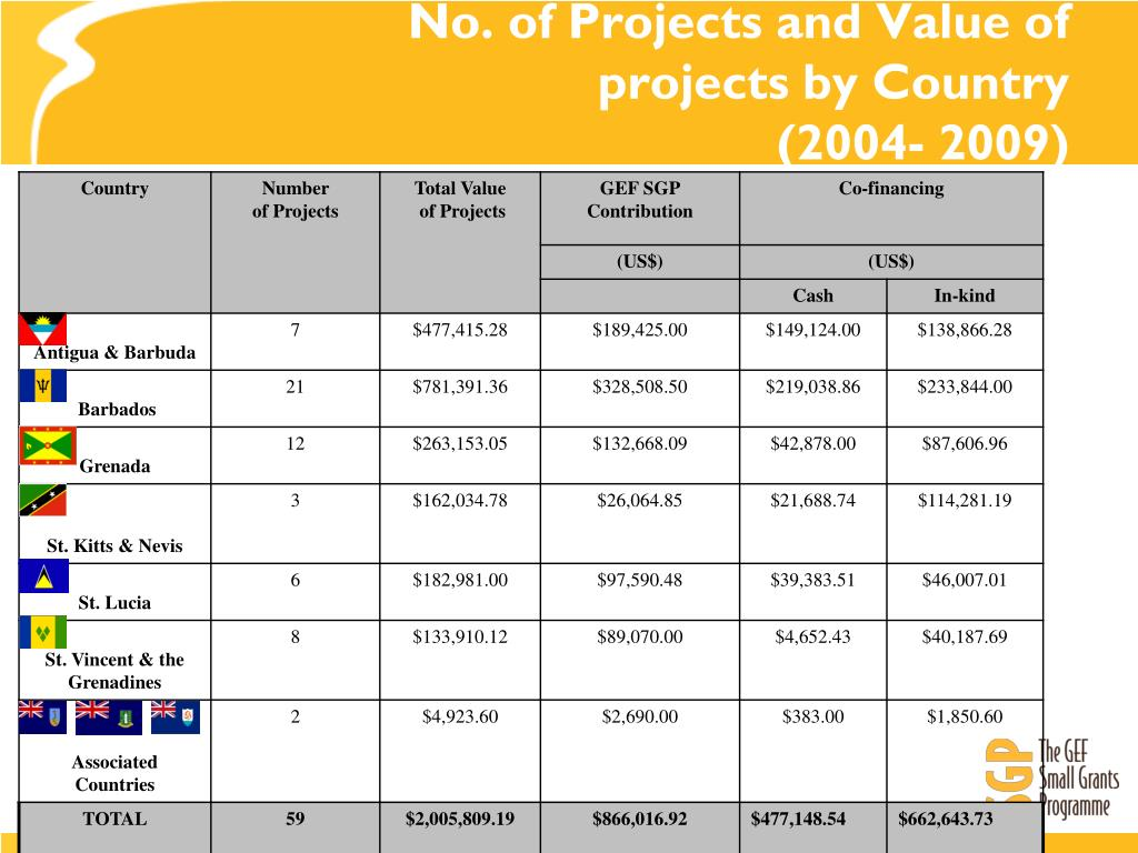 No. of Projects and Value of projects by Country