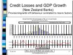 credit losses and gdp growth new zealand banks