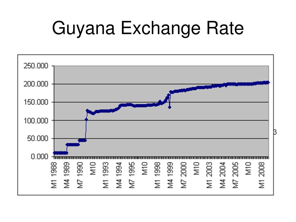 Guyana Exchange Rate