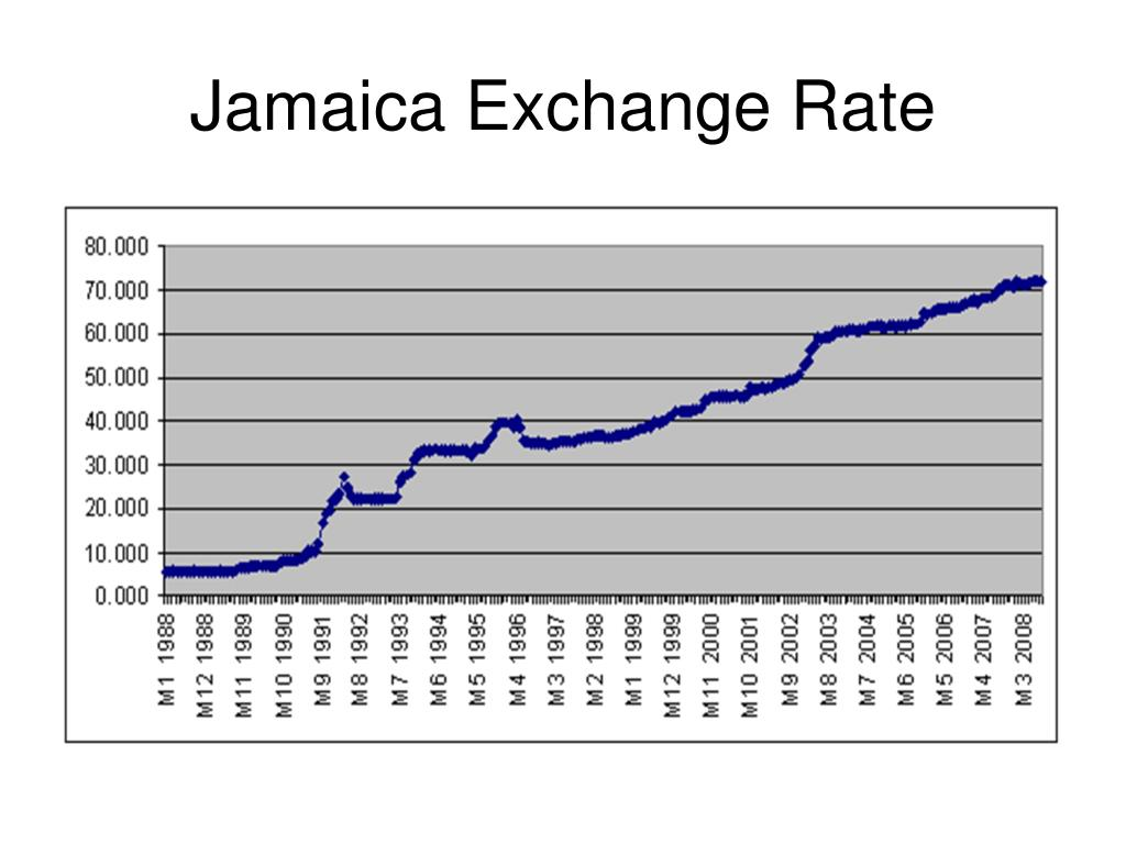 Jamaica Exchange Rate