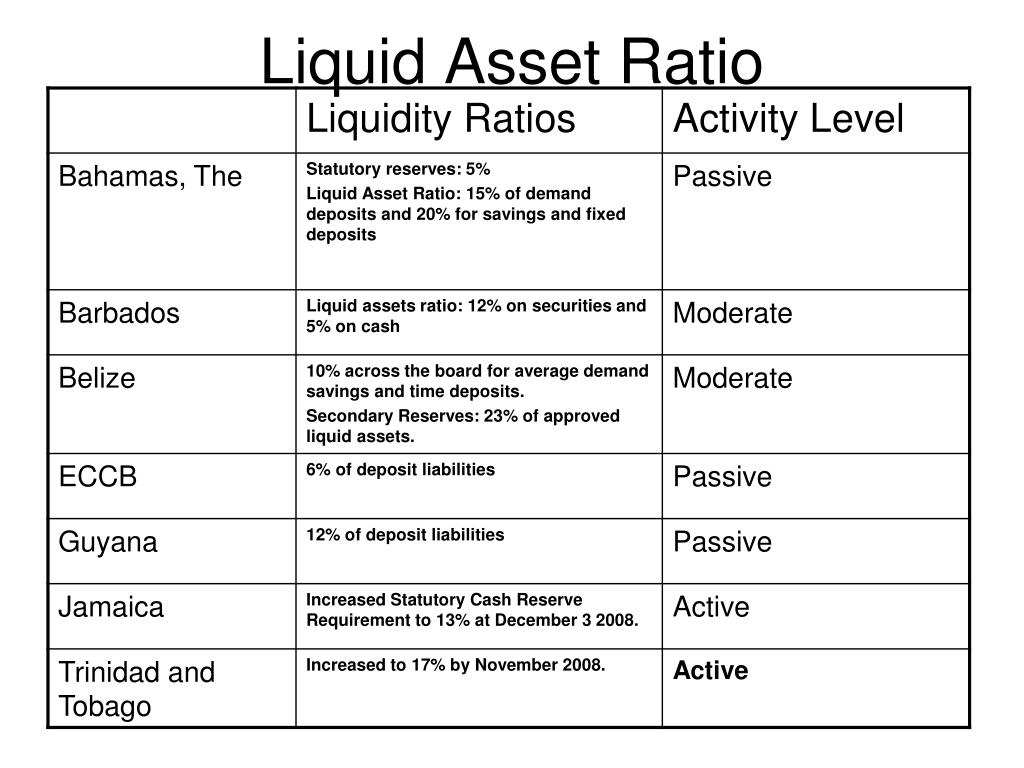 Liquid Asset Ratio