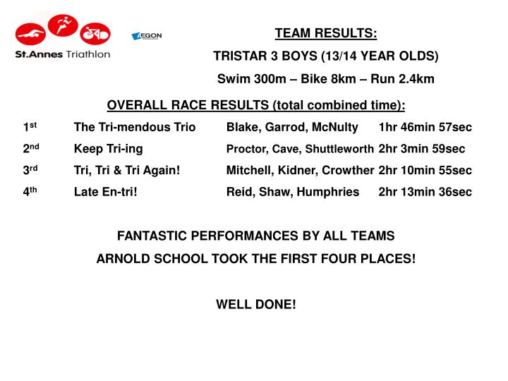 TEAM RESULTS: