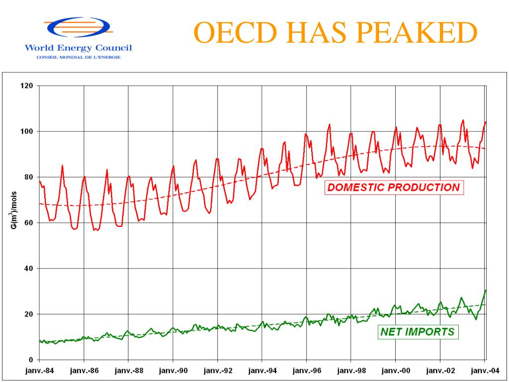 OECD HAS PEAKED