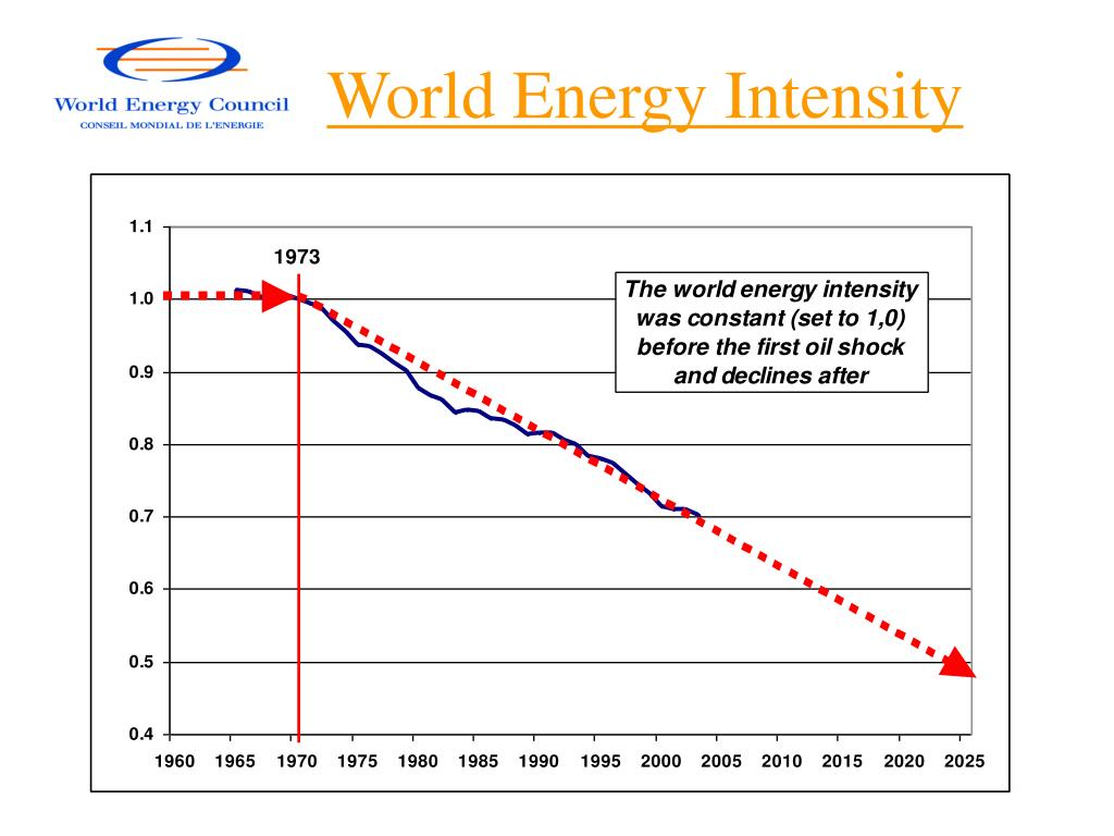 World Energy Intensity
