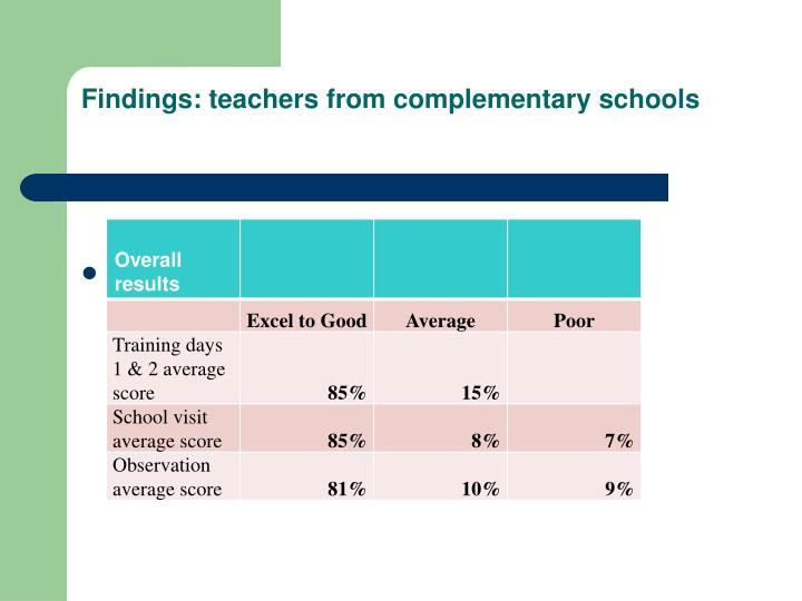 Findings: teachers from complementary schools