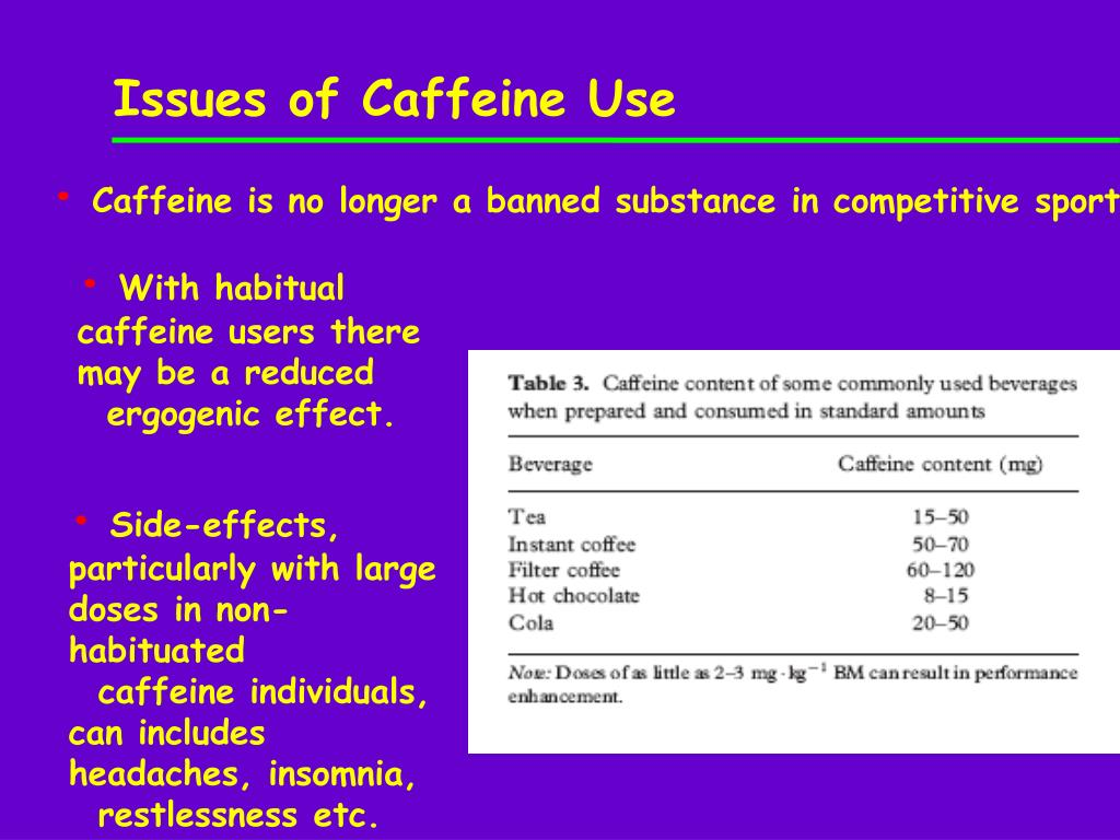 Issues of Caffeine Use