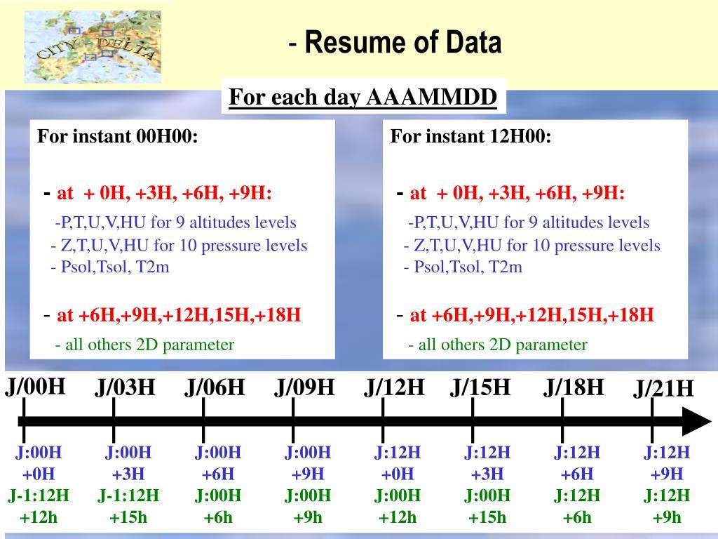 Resume of Data