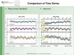 comparison of time series17