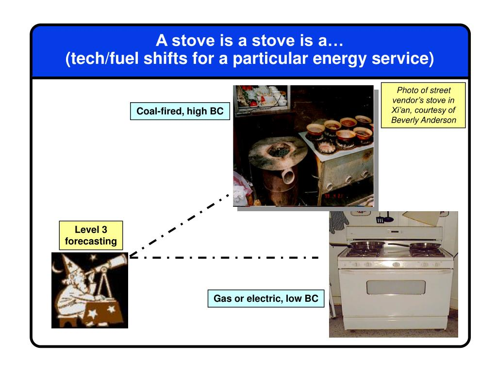A stove is a stove is a…