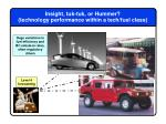 insight tuk tuk or hummer technology performance within a tech fuel class