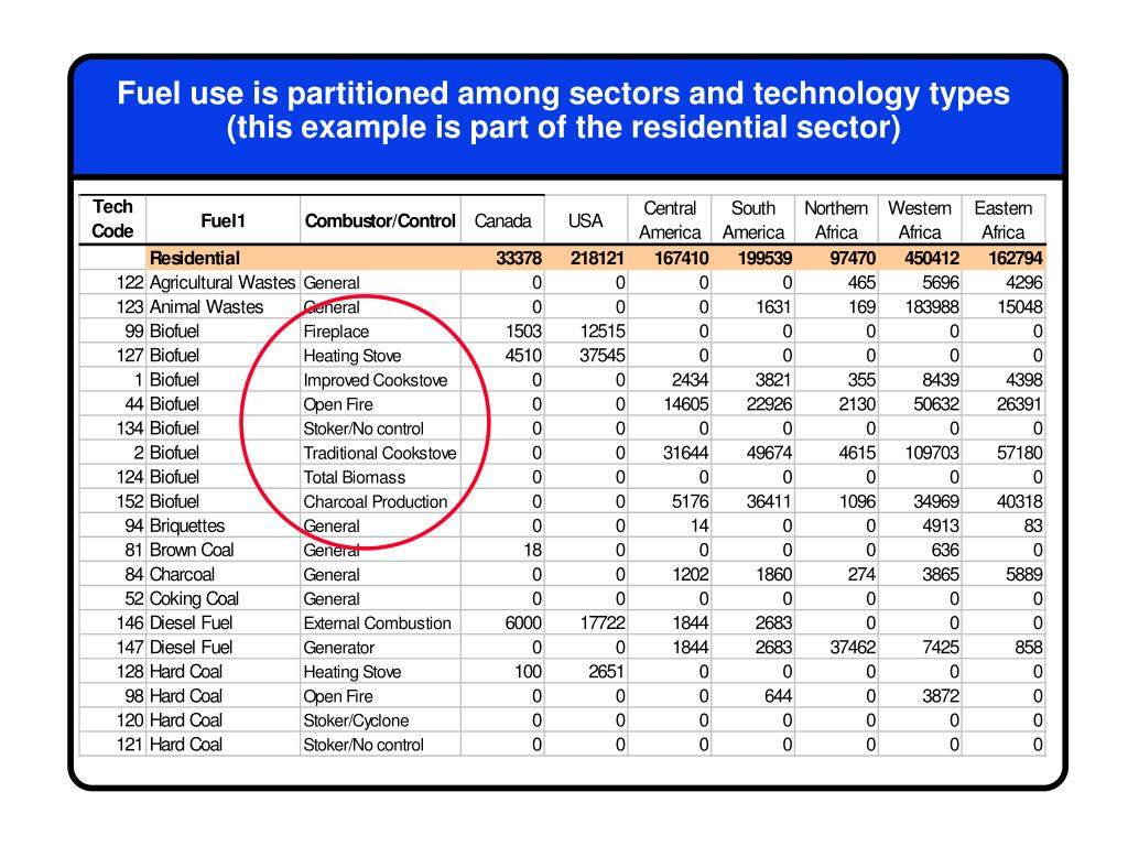 Fuel use is partitioned among sectors and technology types