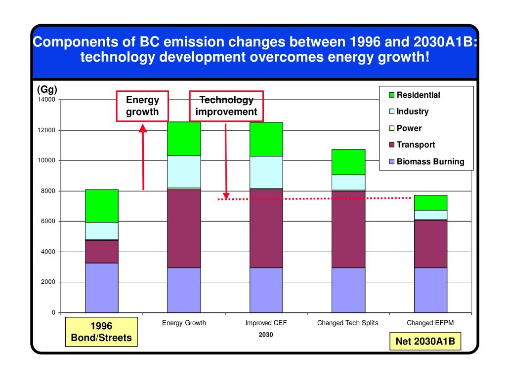 Components of BC emission changes between 1996 and 2030A1B: technology development overcomes energy growth!