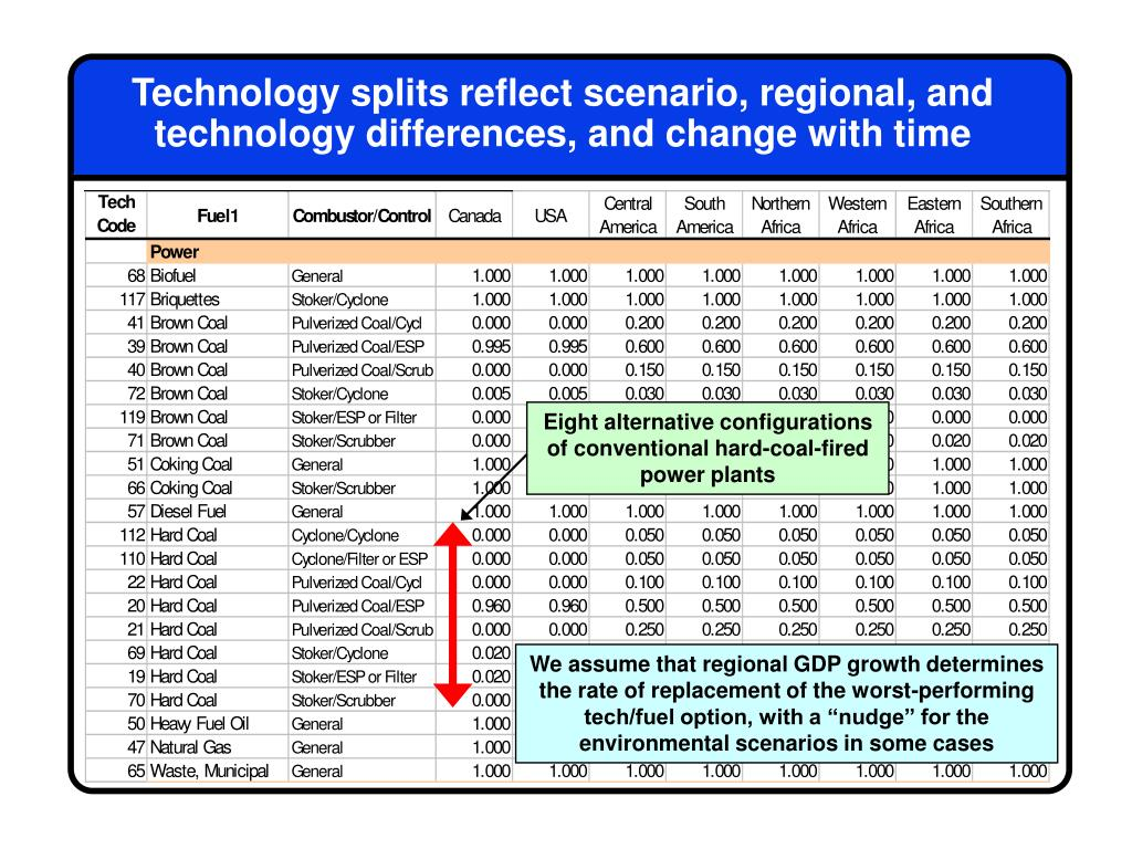 Technology splits reflect scenario, regional, and technology differences, and change with time