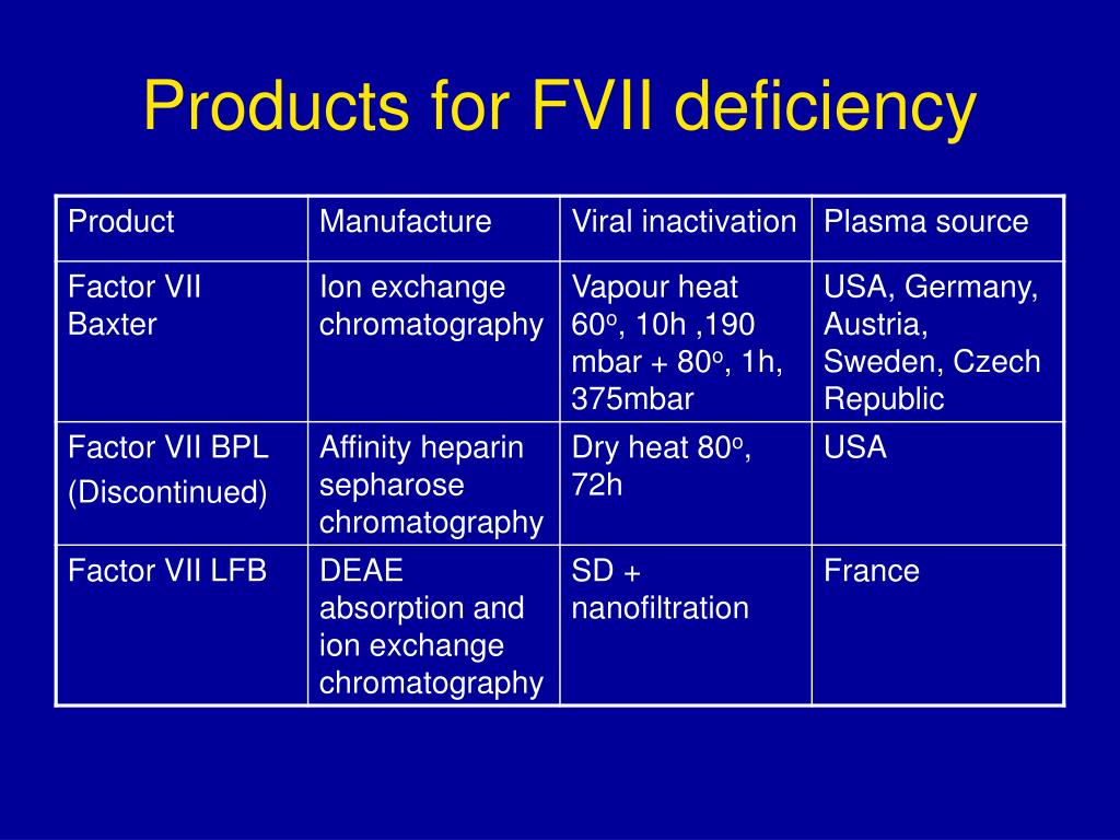 Products for FVII deficiency
