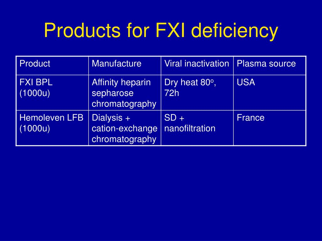 Products for FXI deficiency