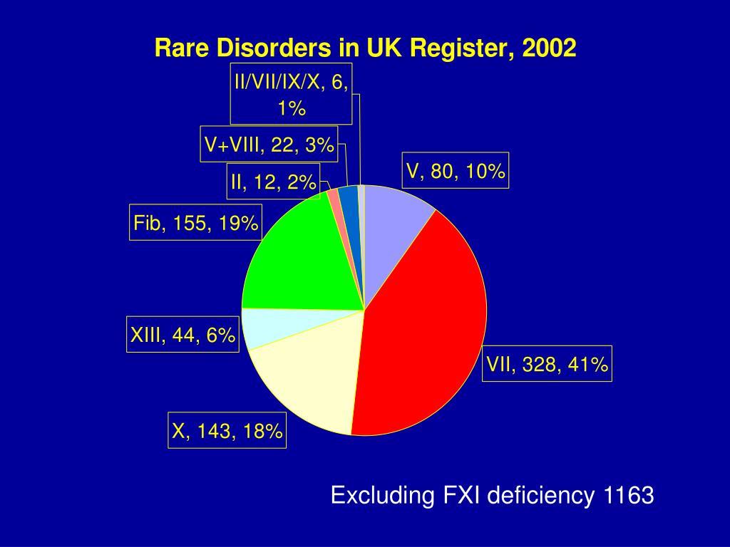 Excluding FXI deficiency 1163
