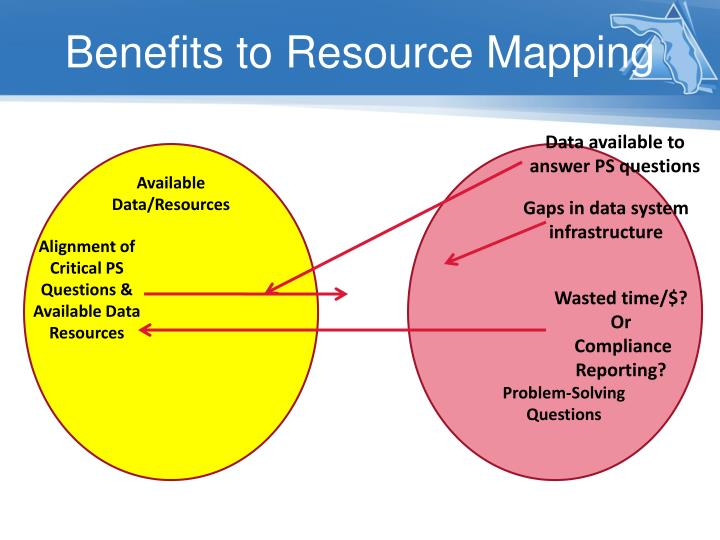 Benefits to Resource Mapping