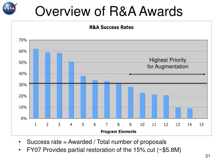 Overview of R&A Awards