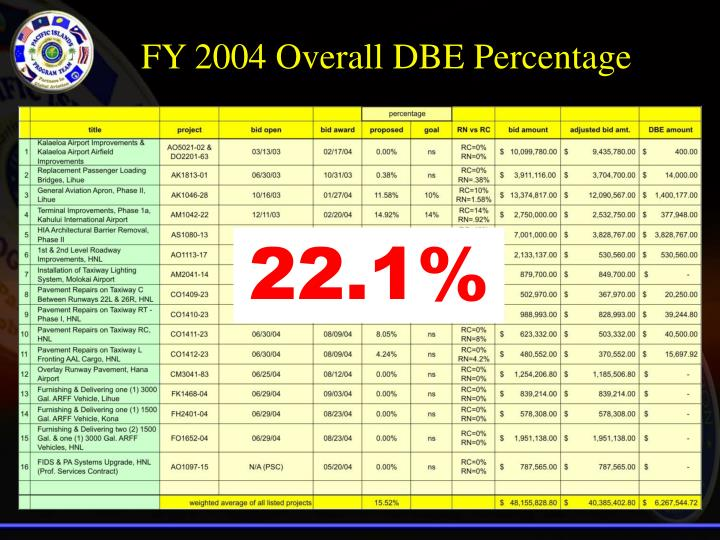 FY 2004 Overall DBE Percentage