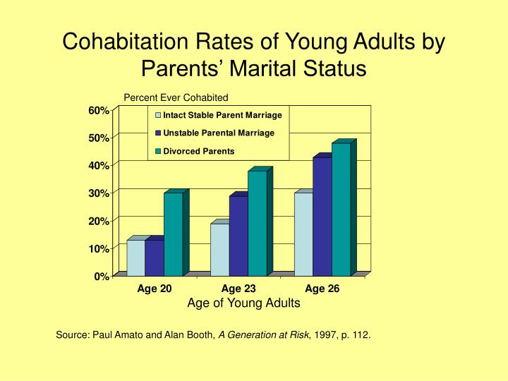 cohabitation marriage and divorce essay Category: divorce woman print this essay download essay get full essay the rates of cohabitation have been increasing due to the new-found belief that a healthy relationship with or without a family can be successful without the need of marriage between the couple.