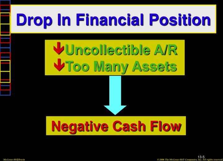 Drop In Financial Position