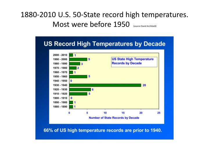 1880-2010 U.S. 50-State record high temperatures.  Most were before 1950