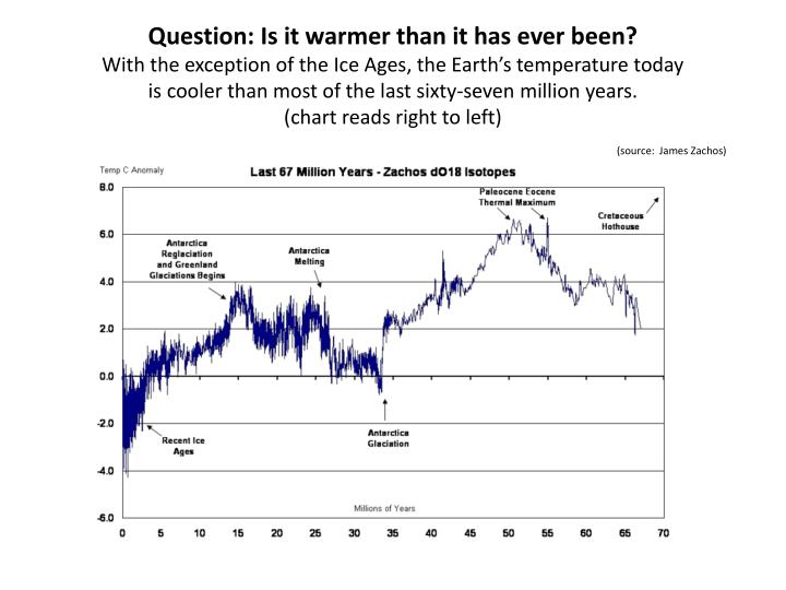 Question: Is it warmer than it has ever been?