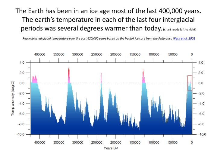 The Earth has been in an ice age most of the last 400,000 years. The earth's temperature in each of the last four interglacial periods was several degrees warmer than today.