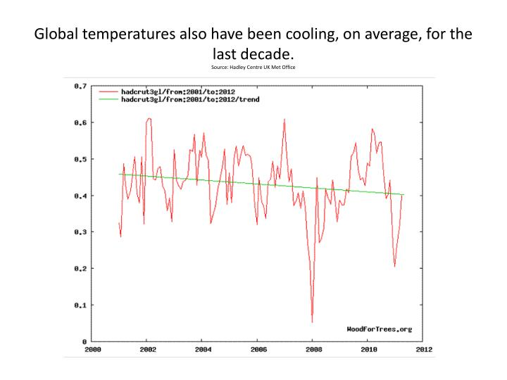 Global temperatures also have been cooling, on average, for the last decade.