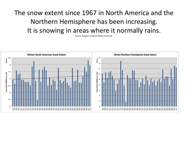 The snow extent since 1967 in North America and the Northern Hemisphere has been increasing.